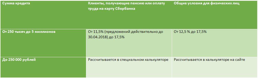 Росбанк банк отзывы клиентов по кредитам