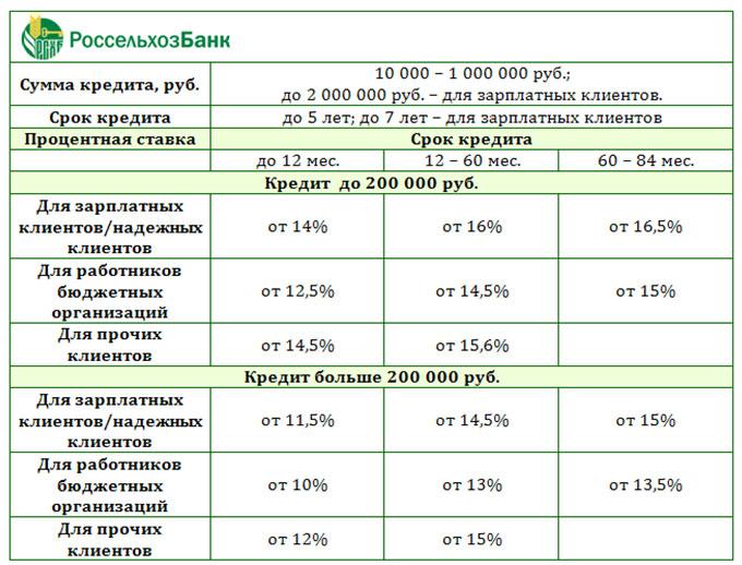 россельхозбанк отзывы клиентов по кредитам