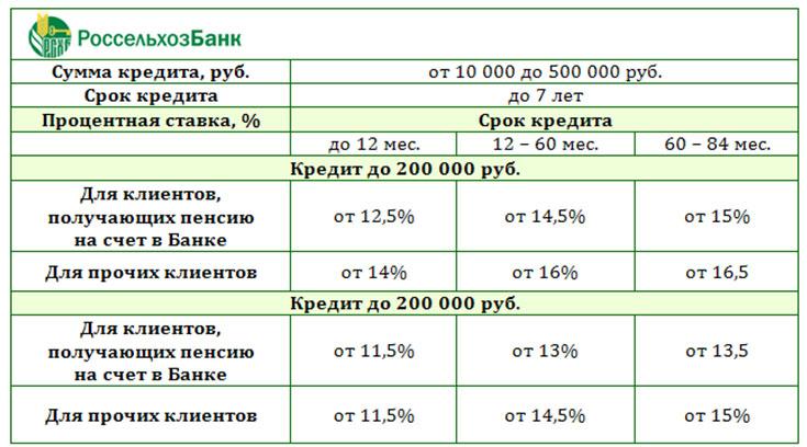 россельхозбанк кредит отзывы микрозаймы самара адреса