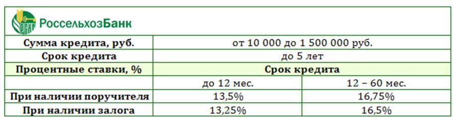 россельхозбанк проценты по кредитам