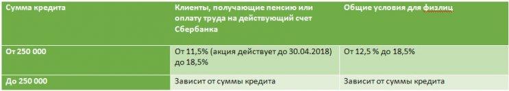 Кредиты для пенсионеров в Сбербанке