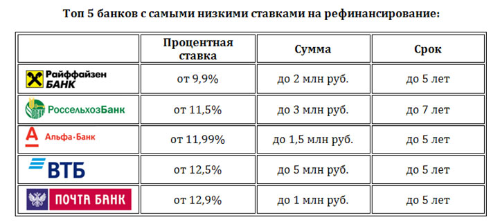 Изображение - Рефинансирование кредитов других банков в сбербанке 1521795582_top-5-bankov-dlya-refinansirovaniya
