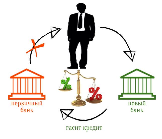 Рефинансирование в декрете: что нужно знать?