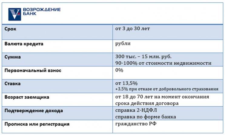 Изображение - Можно ли взять ипотеку на жилье без первоначального взноса 1538644531_usloviya-bank-vozrozhdenie