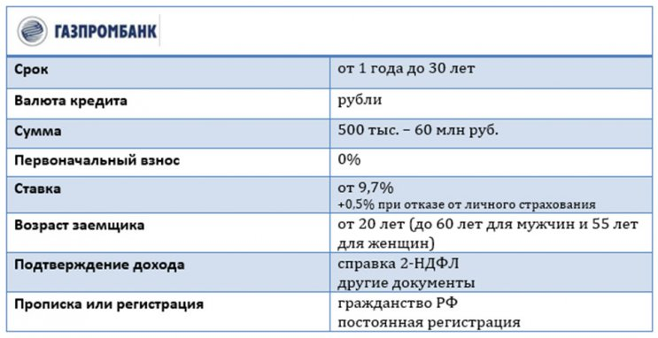 Изображение - Можно ли взять ипотеку на жилье без первоначального взноса 1538644745_gazprombank-usloviya