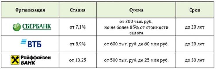 Изображение - Можно ли взять ипотеку на жилье без первоначального взноса 1538645662_predlozheniya-bankov-2