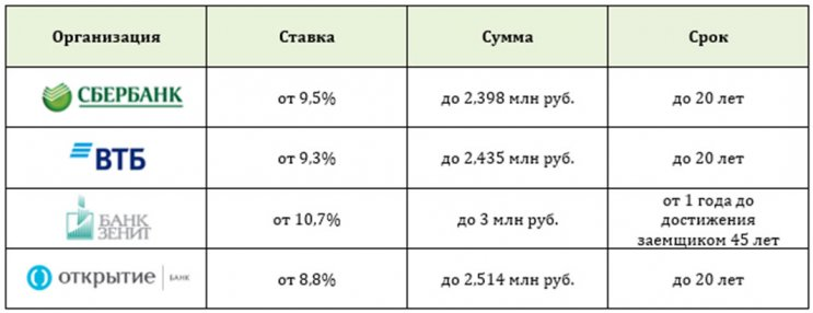 Изображение - Можно ли взять ипотеку на жилье без первоначального взноса 1538646502_predlozheniya-bankov-3