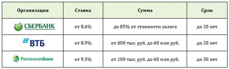 Изображение - Можно ли взять ипотеку на жилье без первоначального взноса 1538646878_predlozheniya-bankov-4