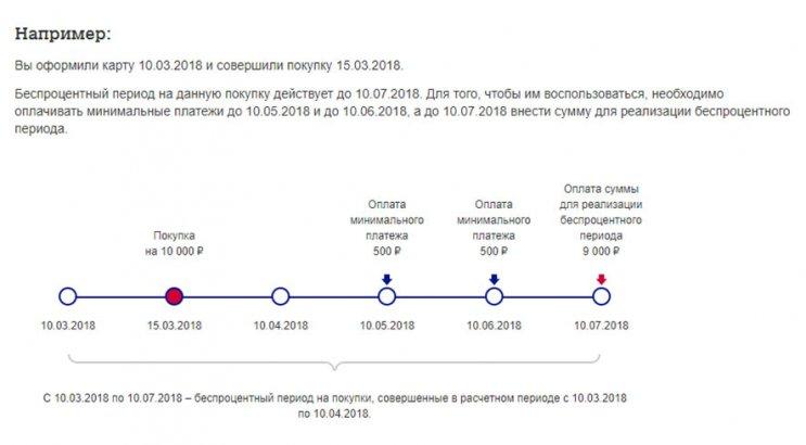 Кредитная карта для покупок Элемент 120 от Почта Банк